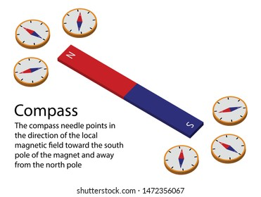 illustration of physics, The compass needle points in the direction of the local magnetic field toward the south pole of the magnet and away from the north pole