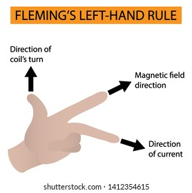 illustration of physics, Fleming's left-hand rule for electric motors diagram