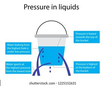 illustration of physics, Fluid pressure is a measurement of the force per unit area. Fluid pressure can be caused by gravity, acceleration, forces in a closed container, Pressure in liquids of water