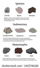 illustration of physics and geology, Rock type diagram, There are three main types of rocks: igneous rocks, sediments and metamorphic rocks