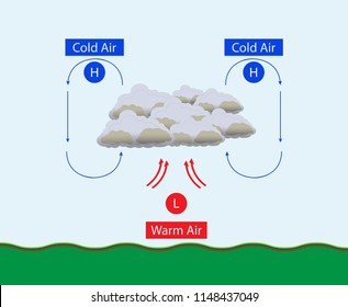 illustration of physics, High and low pressure diagram, Cold air and Warm air