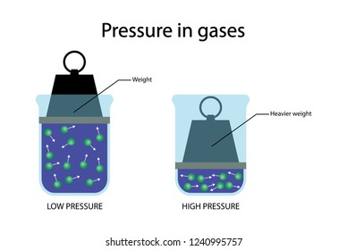 illustration of physics, Higher density Compressing a gas, such as air, decreases its volume while its mass remains the same, which increases the gas's density, Pressure in gases diagram