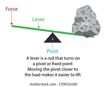 illustration of physics, A lever is a simple machine consisting of a beam or rigid rod pivoted at a fixed hinge,  simple machine