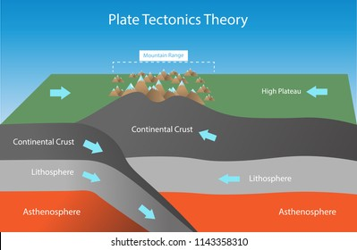 illustration of physics, Plate Tectonic Theory and Convergent Boundary