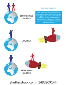 illustration of physics, Special relativity and time travel paradox theory, The concept of time travel