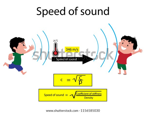 Illustration Physics Speed Sound Diagram Speed Stock Vector