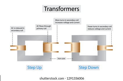 illustration of physics, Transformers are electrical devices consisting of two or more coils of wire used to transfer electrical energy by means of a changing magnetic field