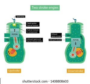 illustration of physics, A two-stroke engine is a type of internal combustion engine which completes a power cycle with two strokes of the piston during only one crankshaft revolution