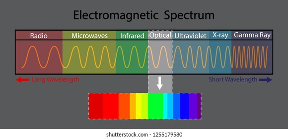 illustration of physics, The visible spectrum that is visible to the human eye, The electromagnetic spectrum is the range of frequencies of electromagnetic radiation