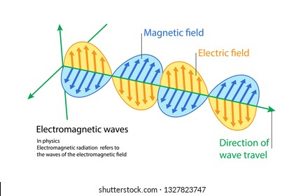 illustration of physics, The waves of the electromagnetic field diagram