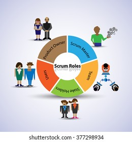 Illustration of Scrum Roles, Concept of Members who are all involved in the Scrum Agile Process