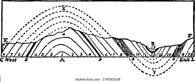 An illustration of a section of anticlinal and synclinal folds on the like CD, vintage line drawing or engraving illustration.