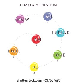 Illustration of Seven Chakras and their Meaning for Meditation