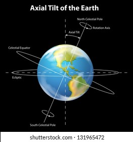 Illustration showing the axial tilt of the Earth