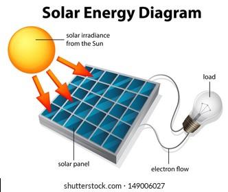 solar panel drawing images stock photos vectors shutterstock rh shutterstock com diagram of solar energy collector diagram of solar energy system