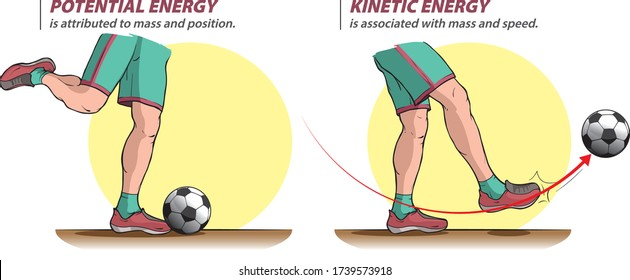 The illustration shows potential and kinetic energy when šhooting a ball.
