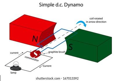 Image result for dc generator