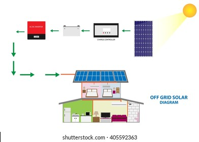 Illustration of solar off grid system for self consumption , renewable energy concept