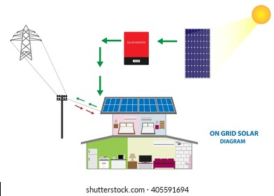 Illustration of solar on grid system for sale and self consumption , renewable energy concept