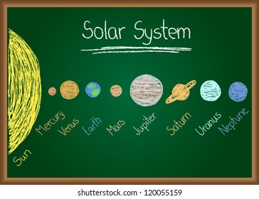 Illustration of Solar System drawn on chalkboard
