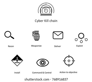 illustration in the style of a flat design on a theme of Cyber Kill chain.