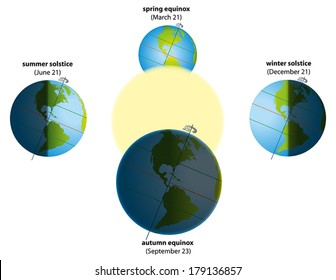 Illustration of summer solstice in june, winter solstice in december, spring equinox in march and autumn equinox in september. Globes showing North and South America with actual sunlight and shadows.