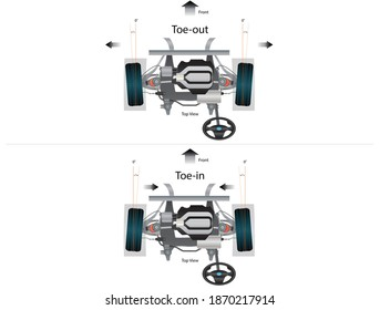 Illustration of Toe-in and Toe-out of vehicle wheel alignment