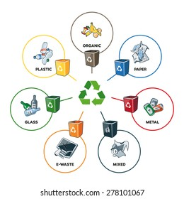 Illustration of trash categories with organic, paper, plastic, glass, metal, e-waste and mixed waste with recycling bins. Line widths are editable in separate layer.