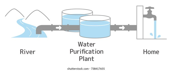 Illustration until river water passes through the water purification facility and becomes tap water. With text.