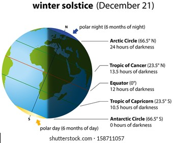 Illustration of winter solstice on december 21. Globe with continents, sunlight and shadow.
