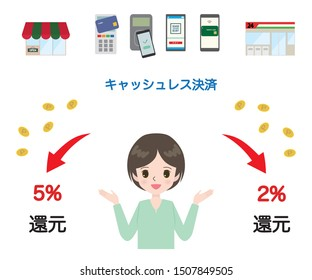 "Illustration of a young woman and cashless payment and cashback image. Japanese characters are ""Cashless payment"" and ""Return"" in English."