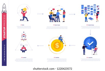 Illustrations concept technology startup company process start with idea setup team prototype validate funding and launch. Vector illustrate.
