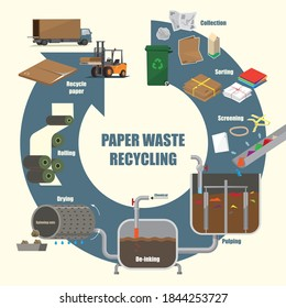 Illustrative diagram of Paper Waste recycling process