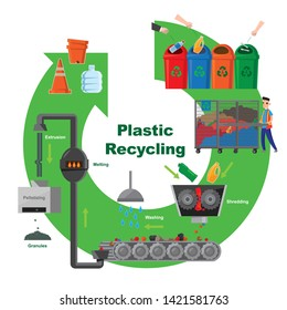 Illustrative diagram of plastic recycling process
