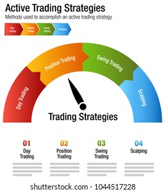 An image of a Active Common Investing Trading Strategies Chart.