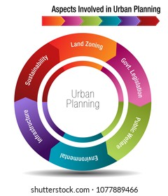 An image of Aspects Involved in Urban Planning Chart.