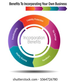 An image of a Benefits To Incorporating Your Own Business Chart.