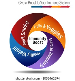 An image of a Boost and Stregthen Your Immune System Chart.