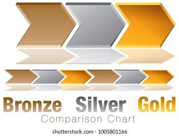 An image of a Bronze Silver Gold Comparison Chevron Chart.
