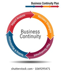 An image of a Business Continuity Plan Chart.
