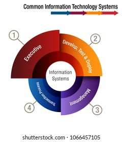 An image of a Common Information Technology Systems Chart.