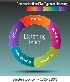 An image of a Communication Five Types of Listening Chart.