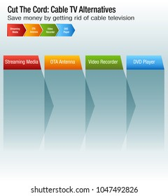 An image of a Cut The Cord Cable TV Alternatives chart.