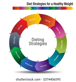 An image of a Diet Strategies for a Healthy Weight Chart.