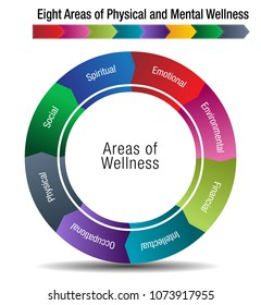 An image of a Eight Areas of Physical and Mental Wellness Chart.