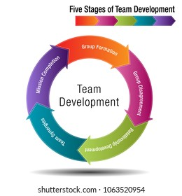 An image of a Five Stages of Team Development Chart.