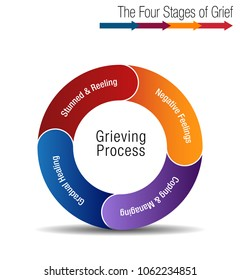 An image of a The Four Stages of Grief Chart.