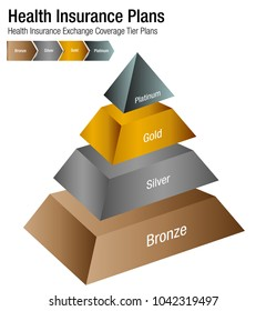 An image of a Health Insurance Exchange Coverage Tier Plans Chart.