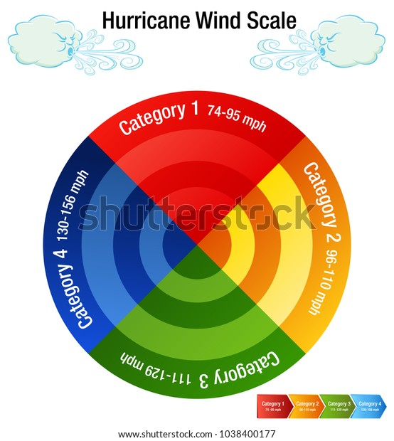 Image Hurricane Wind Scale Category Chart Stock Vector