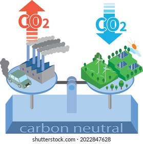 Image illustration of carbon neutral for global warming countermeasures